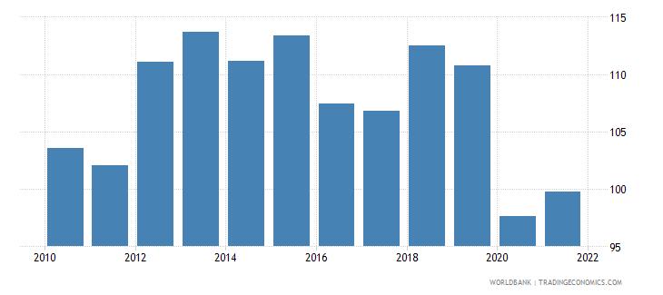 honduras bank credit to bank deposits percent wb data