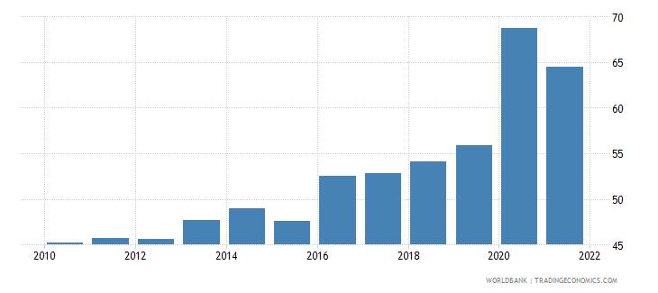 honduras bank deposits to gdp percent wb data