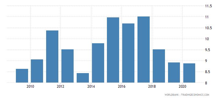 honduras bank lending deposit spread wb data