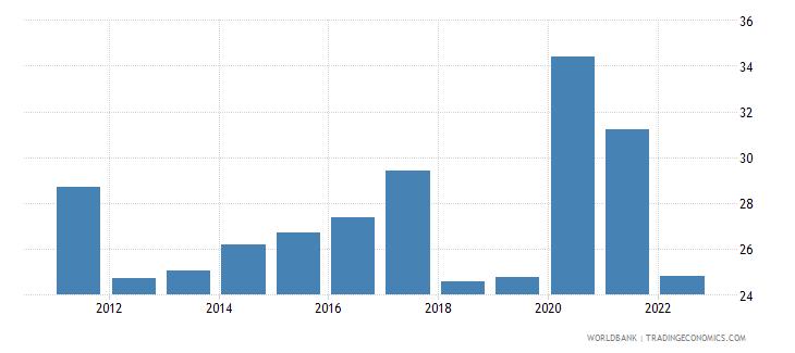 honduras bank liquid reserves to bank assets ratio percent wb data