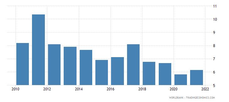 honduras bank net interest margin percent wb data