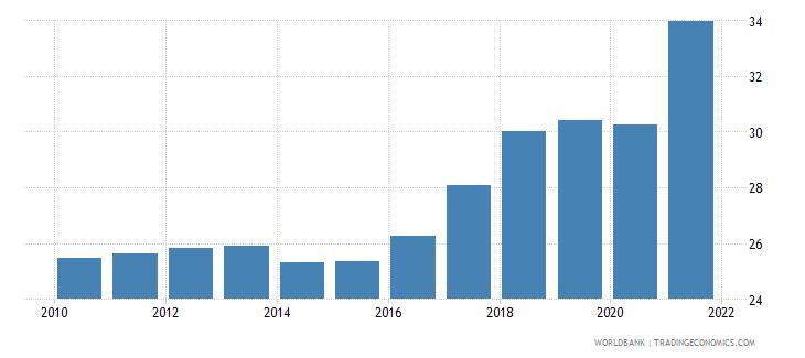 honduras bank noninterest income to total income percent wb data