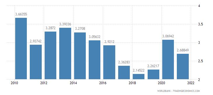 honduras bank nonperfoming loans to total gross loans percent wb data