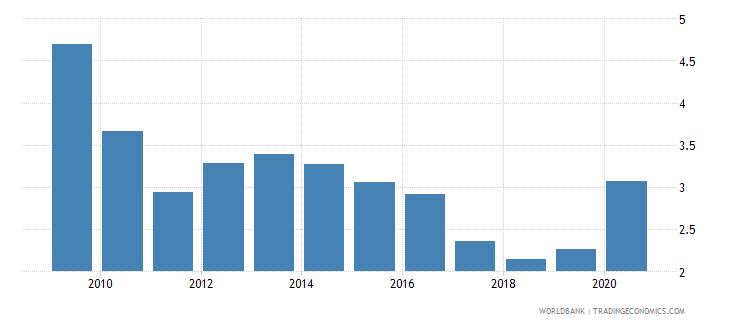 honduras bank nonperforming loans to gross loans percent wb data