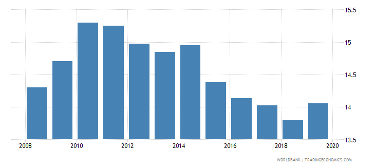 honduras bank regulatory capital to risk weighted assets percent wb data
