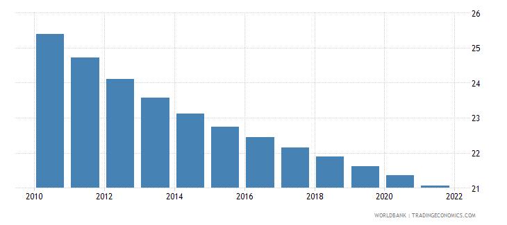 honduras birth rate crude per 1 000 people wb data