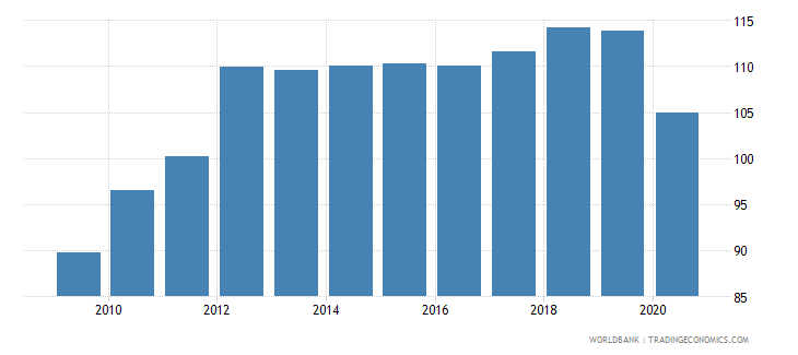 honduras borrowers from commercial banks per 1 000 adults wb data