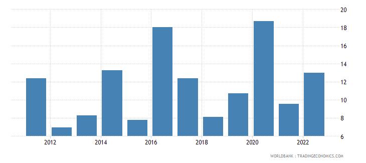 honduras broad money growth annual percent wb data