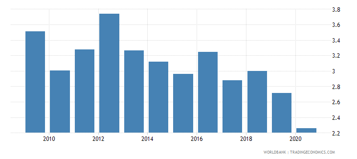 honduras broad money to total reserves ratio wb data