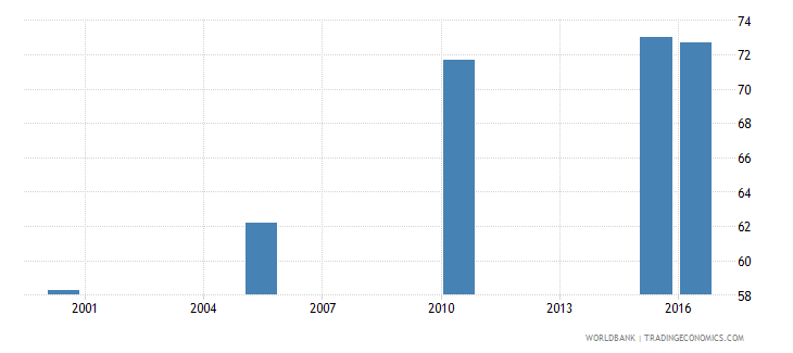 honduras cause of death by injury ages 15 34 male percent relevant age wb data