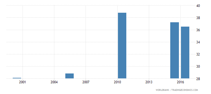 honduras cause of death by injury ages 35 59 male percent relevant age wb data