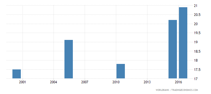 honduras cause of death by non communicable diseases ages 15 34 male percent relevant age wb data
