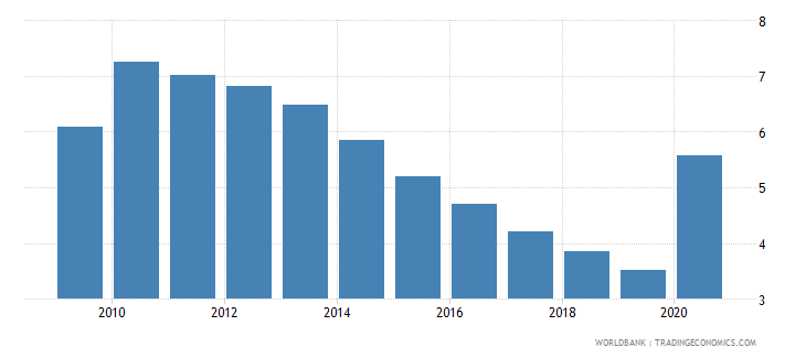 honduras central bank assets to gdp percent wb data