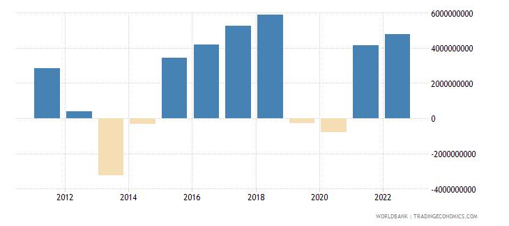honduras changes in inventories constant lcu wb data