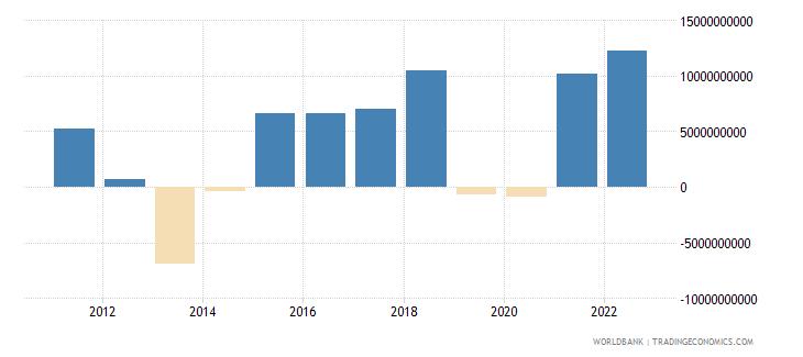 honduras changes in inventories current lcu wb data