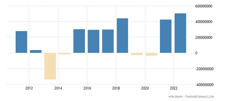 honduras changes in inventories us dollar wb data