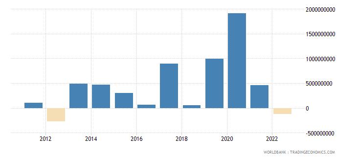 honduras changes in net reserves bop us dollar wb data