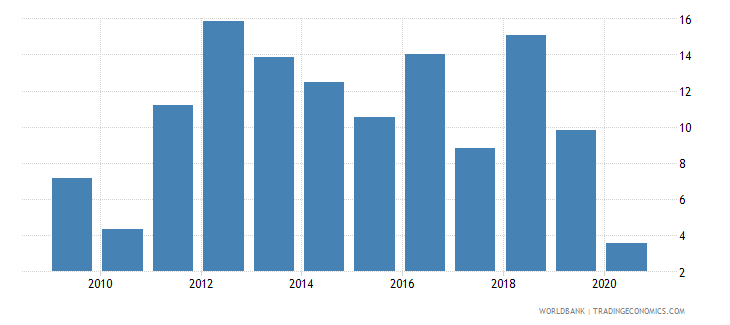 honduras claims on other sectors of the domestic economy annual growth as percent of broad money wb data