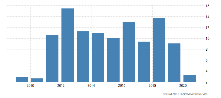 honduras claims on private sector annual growth as percent of broad money wb data