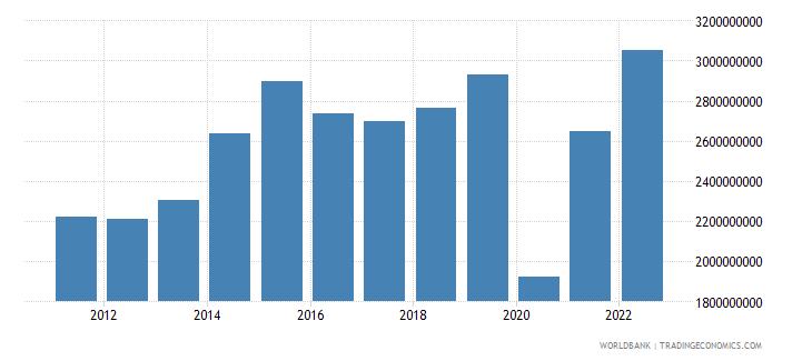 honduras commercial service exports us dollar wb data