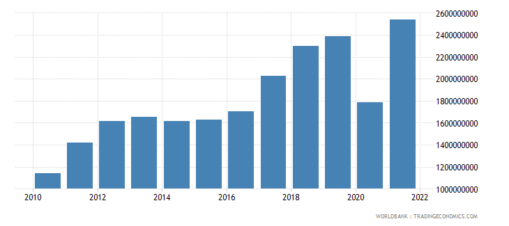 honduras commercial service imports us dollar wb data