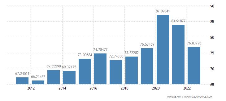 honduras communications computer etc percent of service exports bop wb data