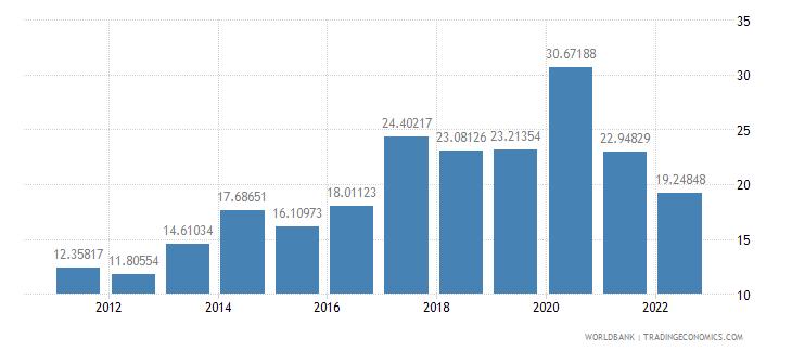 honduras communications computer etc percent of service imports bop wb data