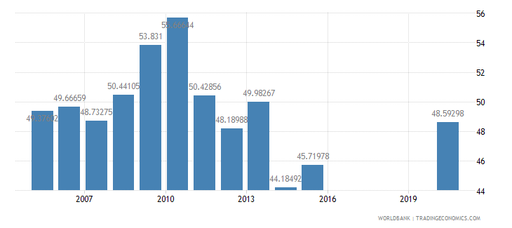 honduras compensation of employees percent of expense wb data