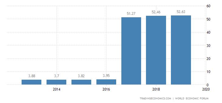Honduras Competitiveness Index