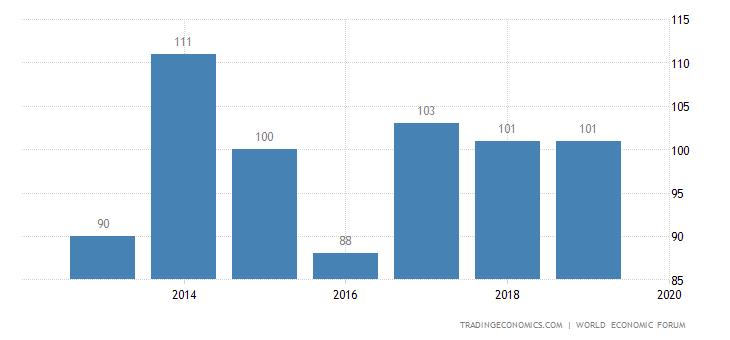 Honduras Competitiveness Rank