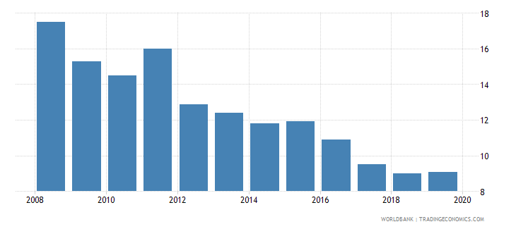 honduras consolidated foreign claims of bis reporting banks to gdp percent wb data