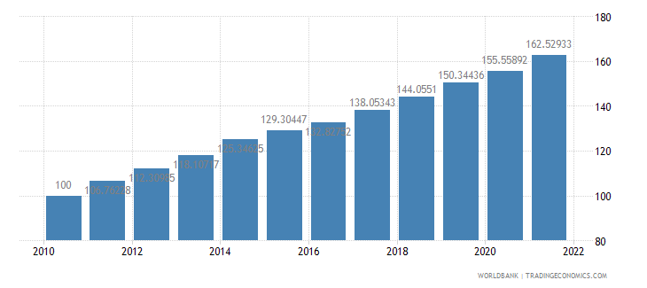 honduras consumer price index 2005  100 wb data
