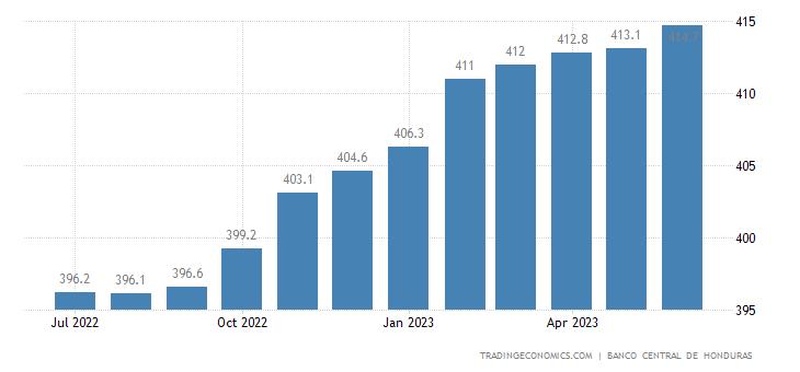 Honduras Consumer Price Index (CPI)