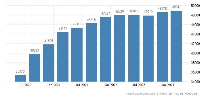 Honduras Consumer Spending