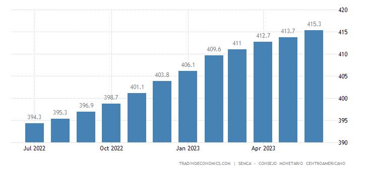 Honduras Core Consumer Prices
