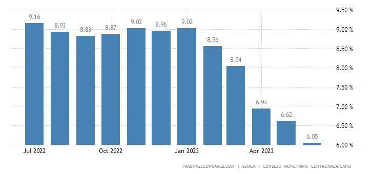 Honduras Core Inflation Rate
