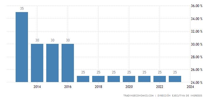 Honduras Corporate Tax Rate