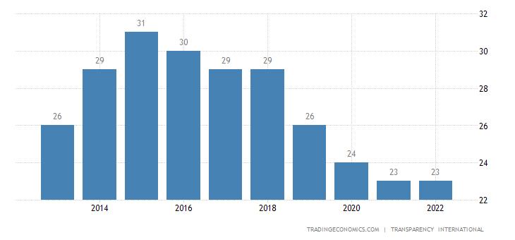 Honduras Corruption Index