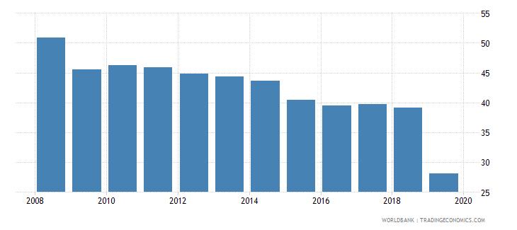 honduras cost of business start up procedures male percent of gni per capita wb data