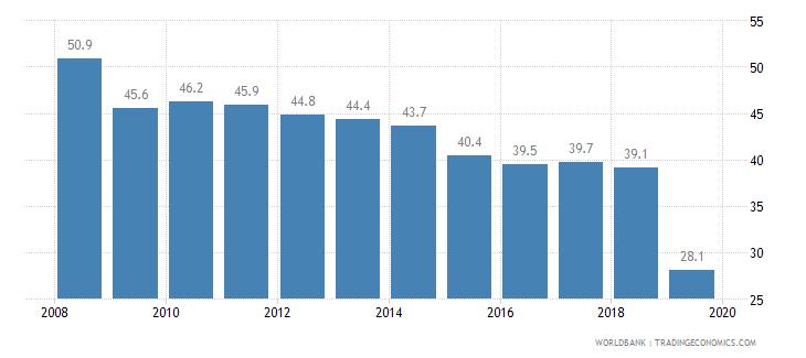 honduras cost of business start up procedures percent of gni per capita wb data