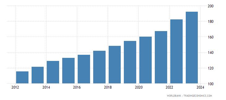 honduras cpi price nominal wb data