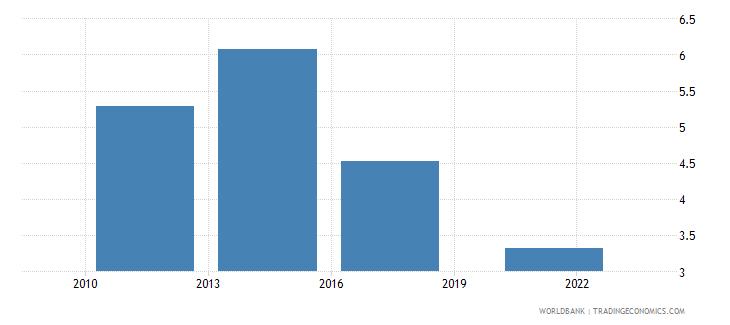 honduras credit card percent age 15 wb data