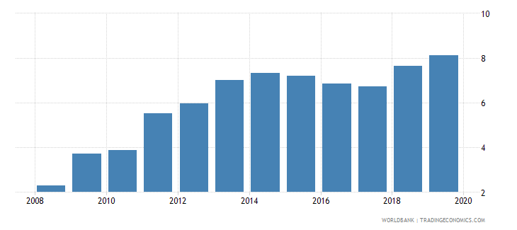 honduras credit to government and state owned enterprises to gdp percent wb data