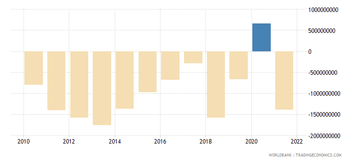 honduras current account balance bop us dollar wb data