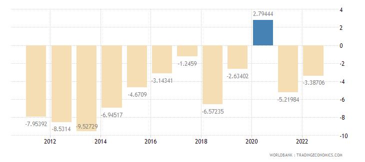 honduras current account balance percent of gdp wb data