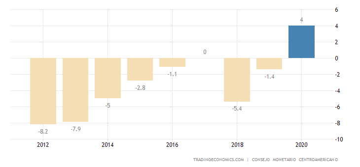 Honduras Current Account to GDP