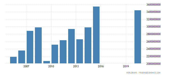 honduras customs and other import duties current lcu wb data