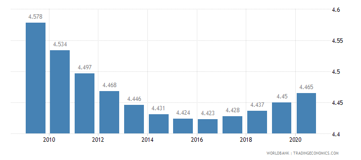 honduras death rate crude per 1 000 people wb data