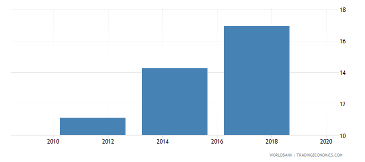 honduras debit card percent age 15 wb data