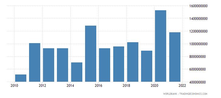 honduras debt service on external debt total tds us dollar wb data